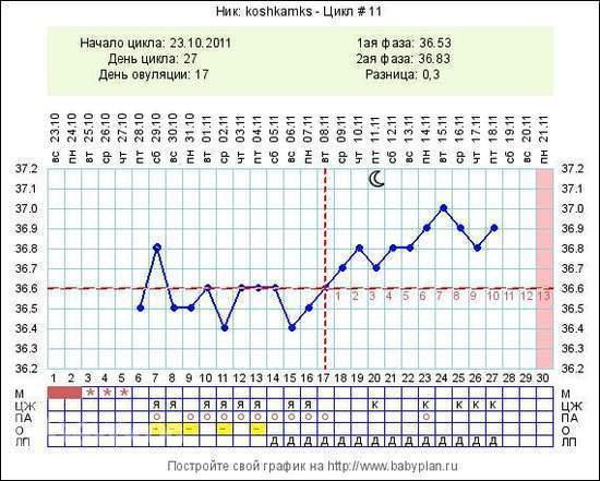 Температура у беременной 36 недель