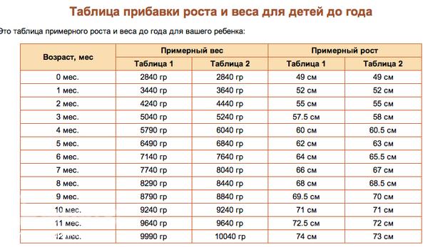 Таблица веса и роста беременной 45