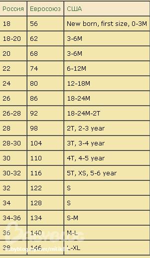 db1c44d40c5b2 Таблица соответствия российских, американских и европейских размеров ...
