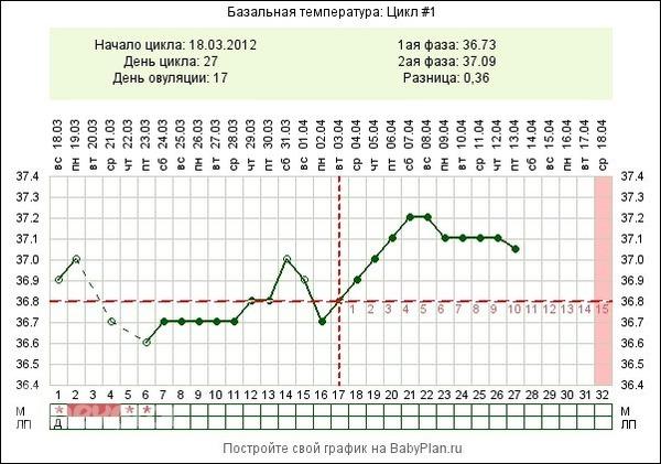 чем измеряют температуру во влагалище-хм2