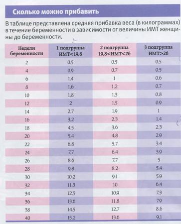 Таблица набора веса... image