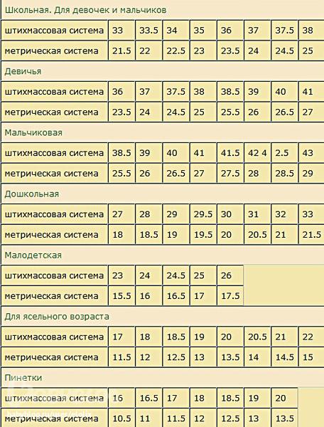 таблица полезных продуктов для похудения
